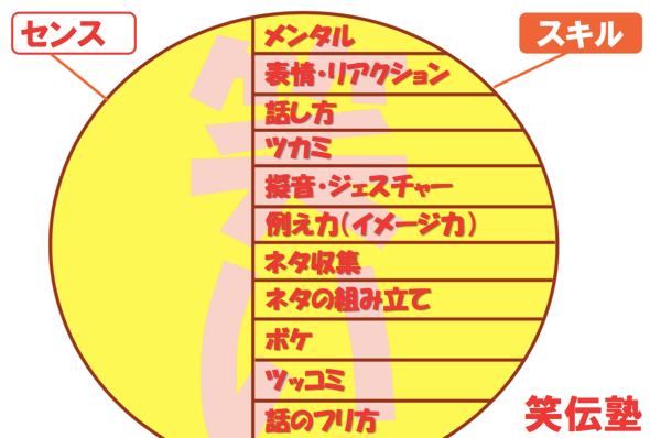 笑伝塾_センスとスキル